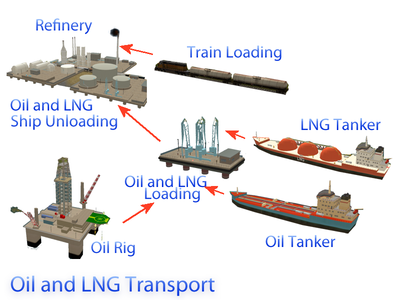 LNG and Oil Transport